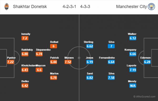 Đội hình dự kiến Donetsk vs Man-City