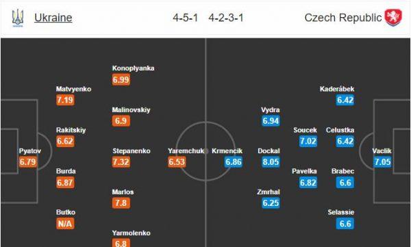 Đội hình dự kiến Ukraine vs CH Czech