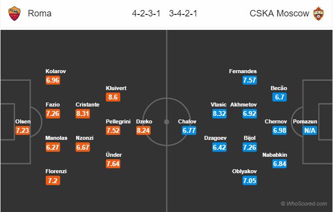 Đội hình dự kiến AS Roma vs CSKA Moscow