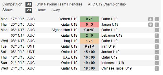 Thống kê phong độ U19 Qatar