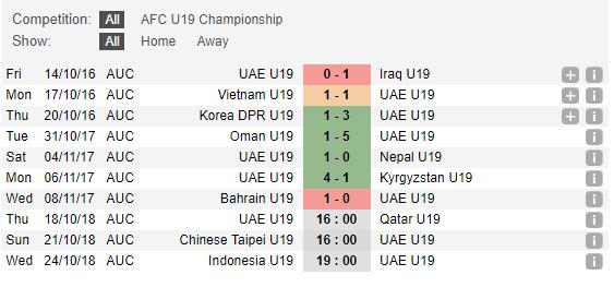 Thống kê phong độ U19 UAE