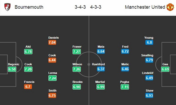 Doi-hinh-Bournemouth-vs-MU