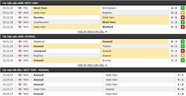 Thành tích và kết quả đối đầu West Ham vs Arsenal