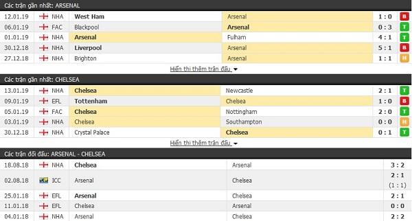 Thành tích và kết quả đối đầu Arsenal vs Chelsea