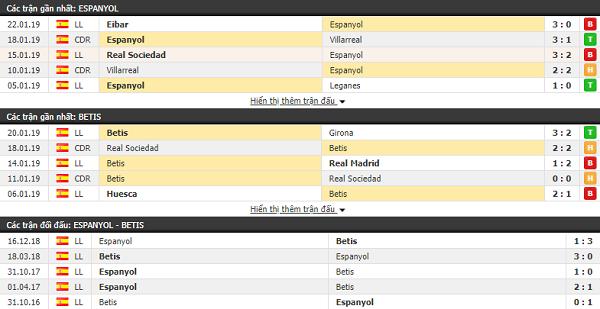 Thành tích đối đầu Espanyol vs Betis