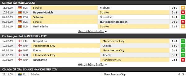 Thành tích đối đầu Schalke vs Man City