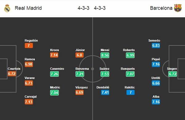 Đội hình dự kiến Real Madrid vs Barcelona