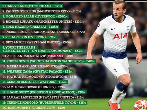 Tin bóng đá quốc tế 11/4: Kane giá trị nhất Ngoại hạng Anh, Hazard chỉ thứ 5
