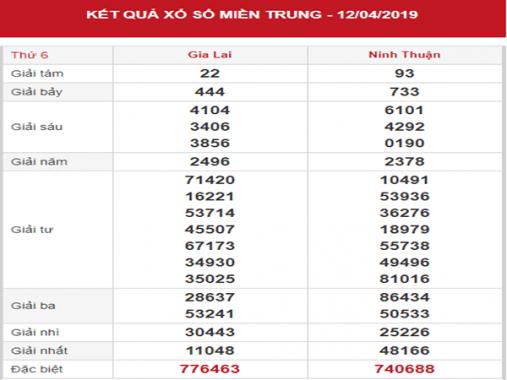 Dự đoán XSMT – Phân tích KQXSMT thứ 6 ngày 19/04/2019