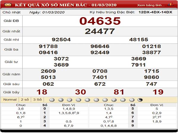 Thống kê kqxsmb ngày 02/03 chuẩn xác