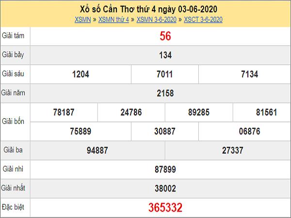 Bảng KQXSCT- Nhận đinh xổ số cần thơ ngày 10/06 từ các chuyên gia