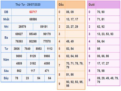Bảng KQXSMB- Thống kê xổ số miền bắc ngày 30/07