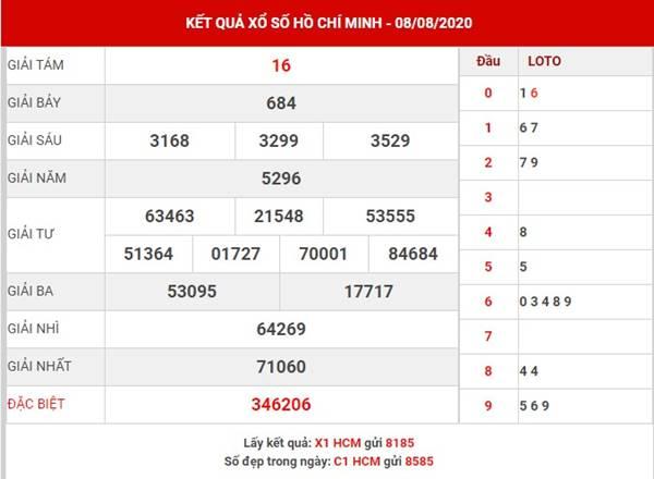 Thống kê XS Hồ Chí Minh thứ 2 ngày 10-8-2020