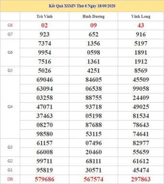 Thống kê KQXSMN 25/9/2020 chốt lô số đẹp miền Nam thứ 6
