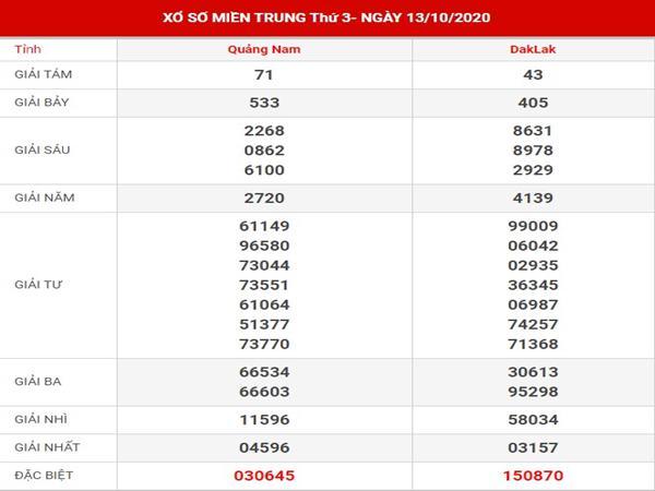 Thống kê kết quả sx Miền Trung thứ 3 ngày 20-10-2020