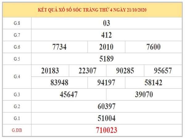 Thống kê XSST ngày 28/10/2020 dựa trên KQXSST kỳ trước