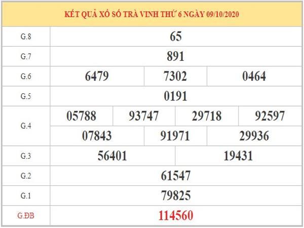 Thống kê XSTV ngày 16/10/2020 dựa trên KQXSTV kỳ trước