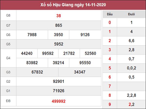 Tổng hợp thống kê KQXSHG ngày 21/11/2020- xổ số hậu giang