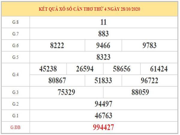Thống kê XSST ngày 04/11/2020 dựa trên kết quả kỳ trước