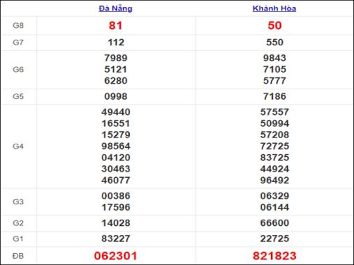 Thống kê XSMT ngày 13/1/2021, thống kê xổ số miền Trung