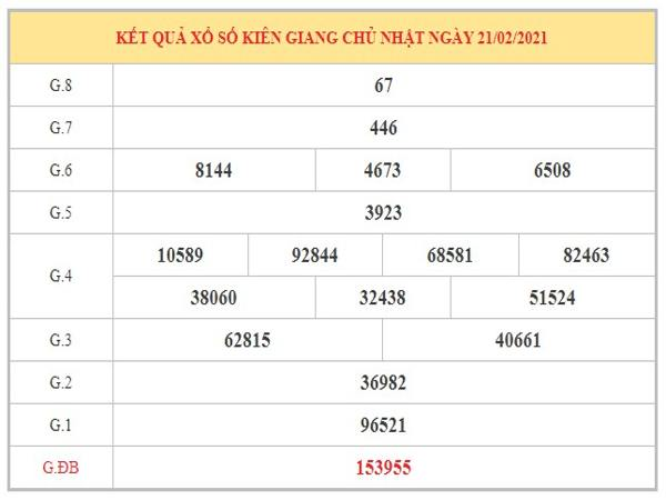 Thống kê KQXSKG ngày 28/2/2021 dựa trên kết quả kỳ trước