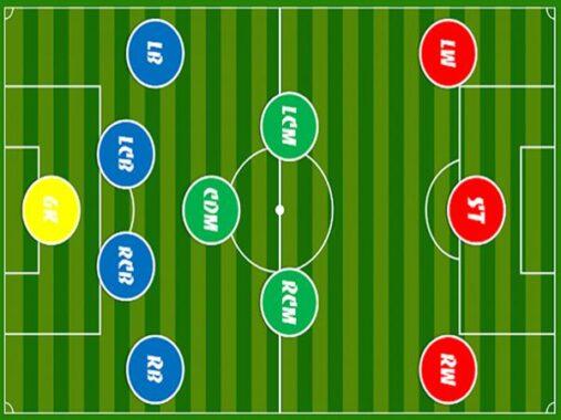 Hình ảnh sơ đồ chiến thuật 4-3-3