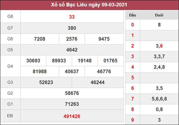 Thống kê XSBL 16/3/2021 tổng hợp những cặp lô đẹp hôm nay