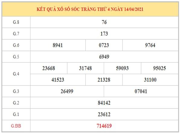 Thống kê KQXSST ngày 21/54/2021 dựa trên kết quả kì trước