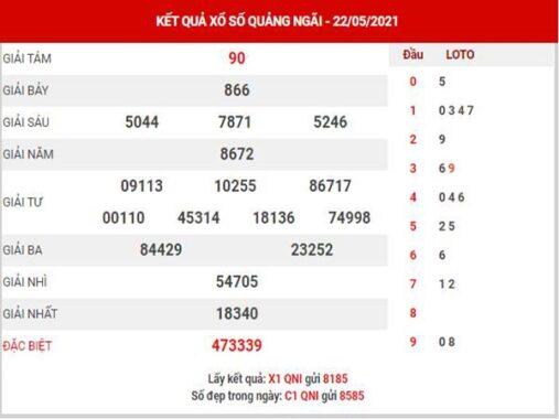 Thống kê XSQNI ngày 29/5/2021 đài Quảng Ngãi thứ 7 hôm nay chính xác nhất