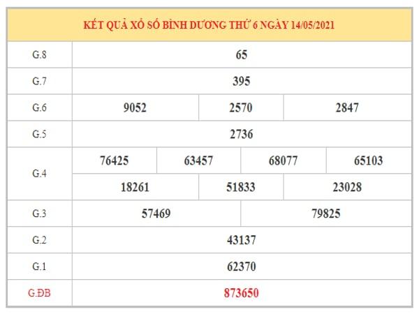 Thống kê KQXSBD ngày 21/5/2021 dựa trên kết quả kì trước