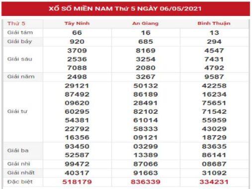 Thống kê chi tiết KQXSMN 13/5/2021 thứ 5