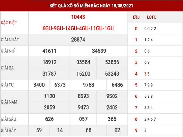 Thống kê kết quả XSMB thu 5 ngày 19/8/2021