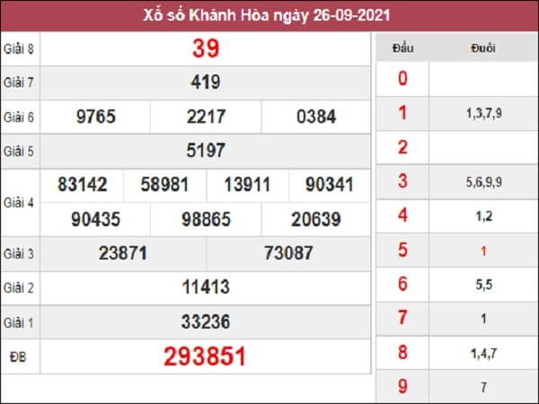 Thống kê XSKH 29-09-2021